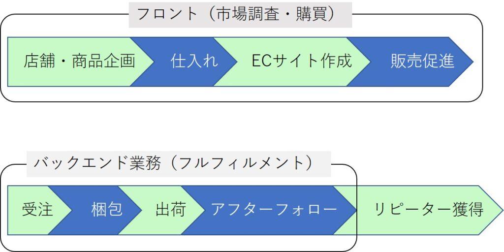 Eコマース立ち上げの流れ図